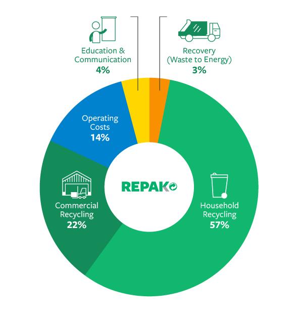 Pie chart explaining how Repak Members fees are spent