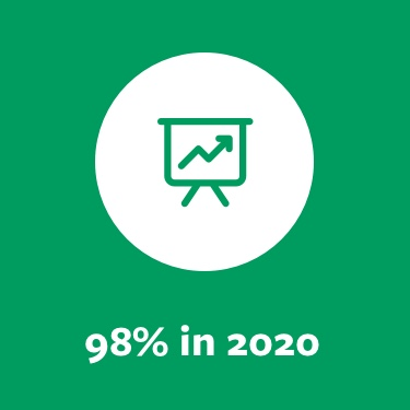 Helping to grow packaging recycling and recovery from under 15% in 1997 to an estimated 98% in 2019