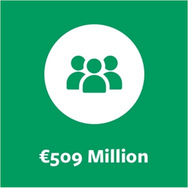 Repak Members have invested over €509 million to date